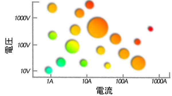 range of voltage vs current